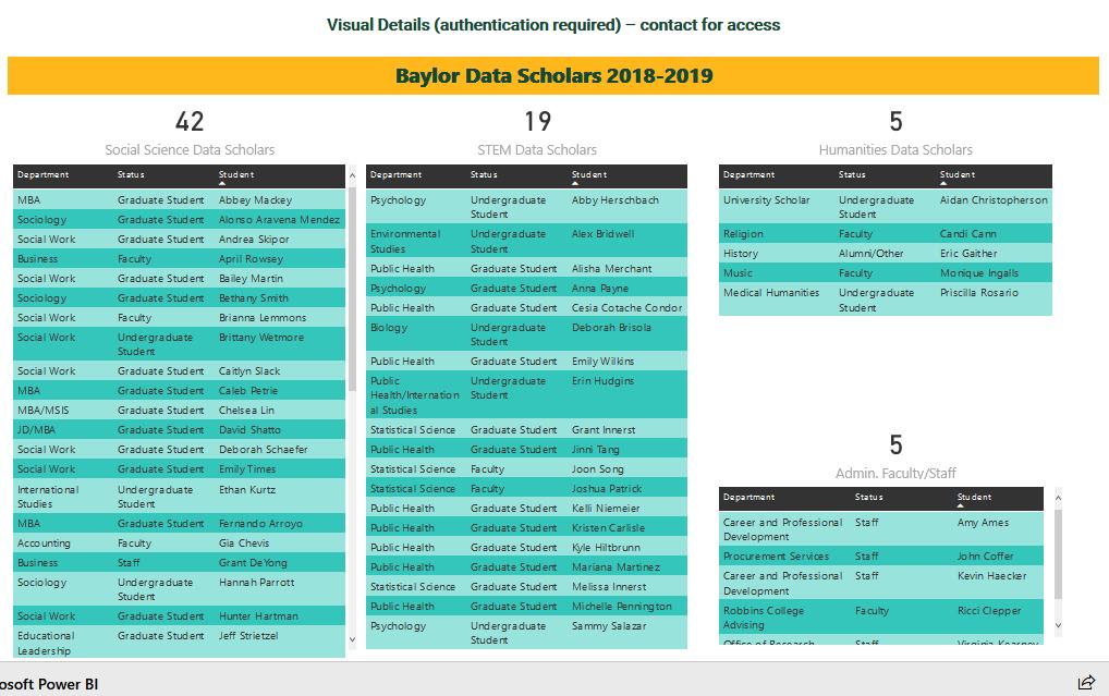 71 Data Scholars in 2018-19