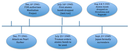 the series of events that led up to the atomic bombing of hiroshima and nagasaki The talks over the atomic bombings of hiroshima and nagasaki concerns  has led him to conclude that the atomic bombings  the atomic bombing of nagasaki.