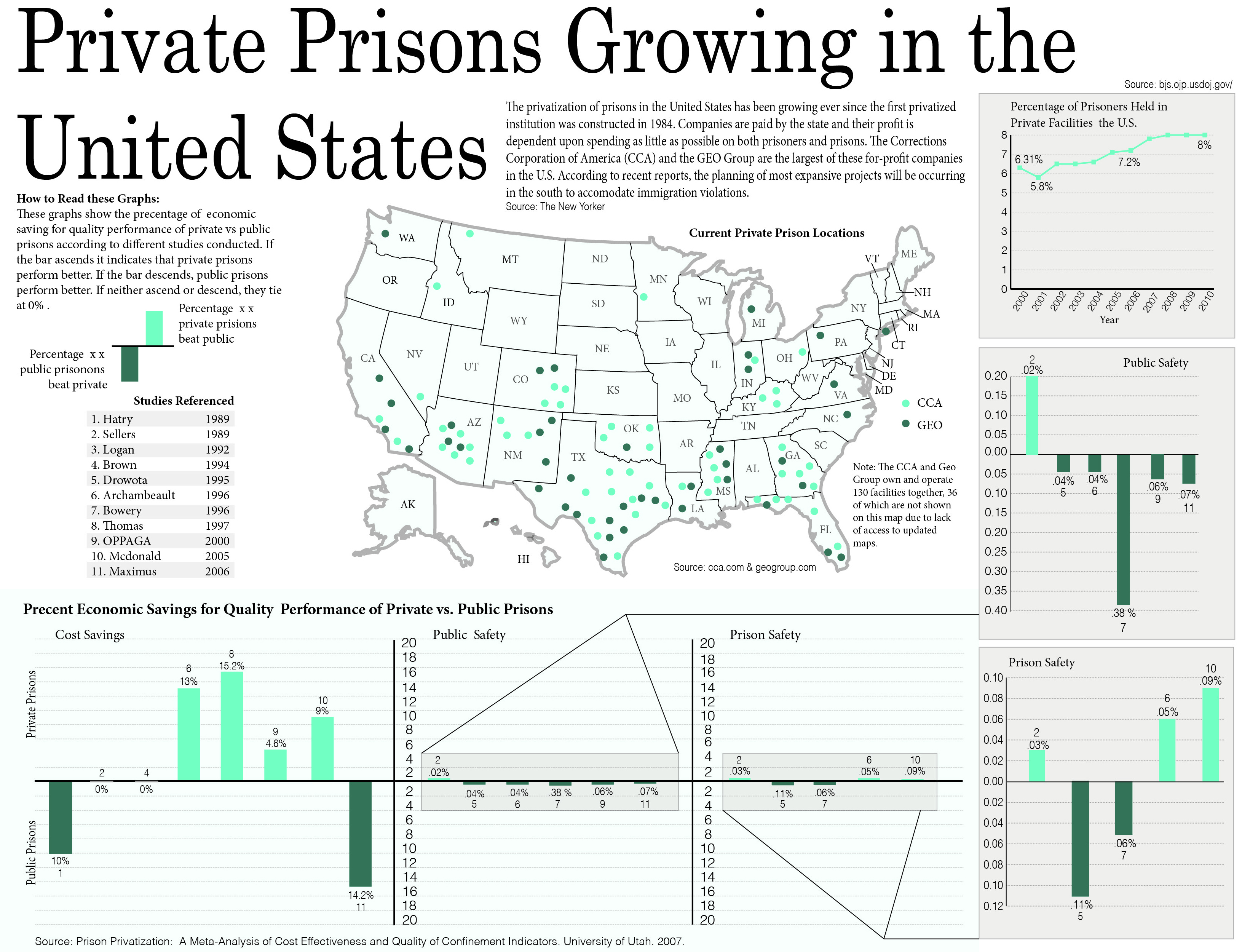 private prisons According to the study, public school students are performing better than private  school students in fourth grade mathematics and at the same level as private.