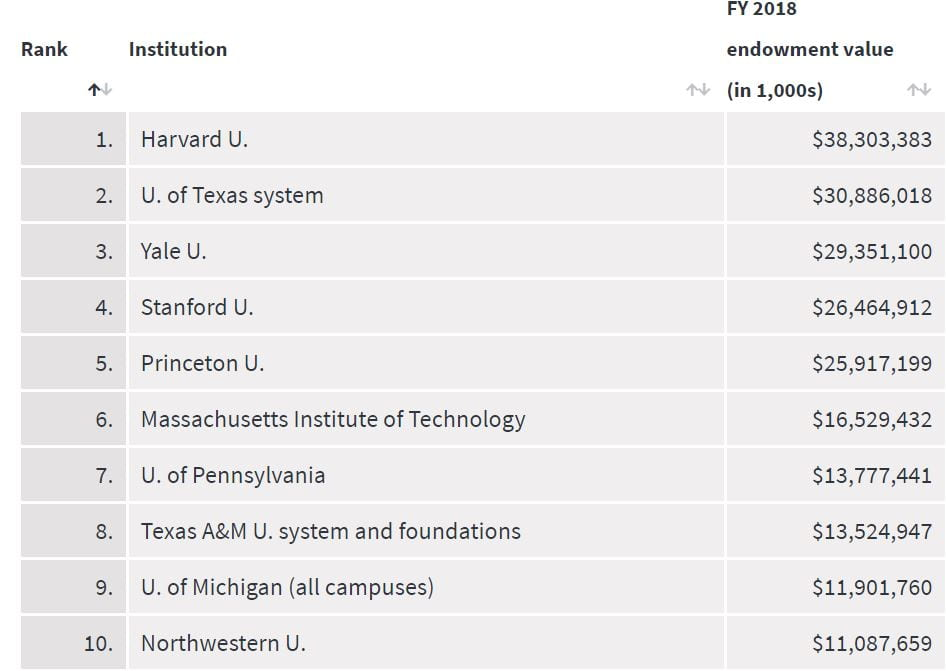 Top 10 Endowments (Billions)