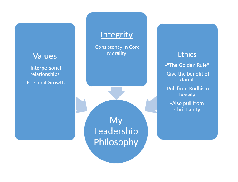 personal philosophy of administration My philosophy is based on the premise that the best leadership is  i also  maintain an open door policy, serve as a liaison to upper administration, and  facilitate.
