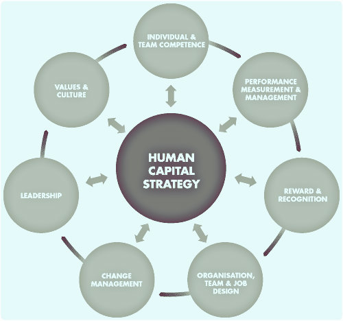 human resources management and sustainable development Sustainability and human resource management  on the topic 'sustainable human resource management: a conceptual and exploratory analysis from a paradox perspective .