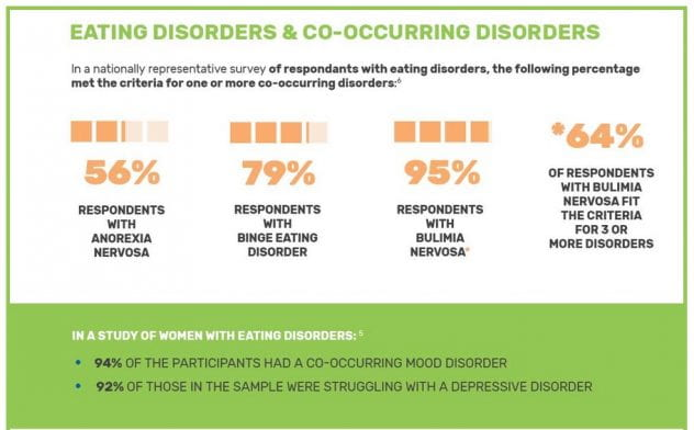Chart describing eating and co-occurring disorders.