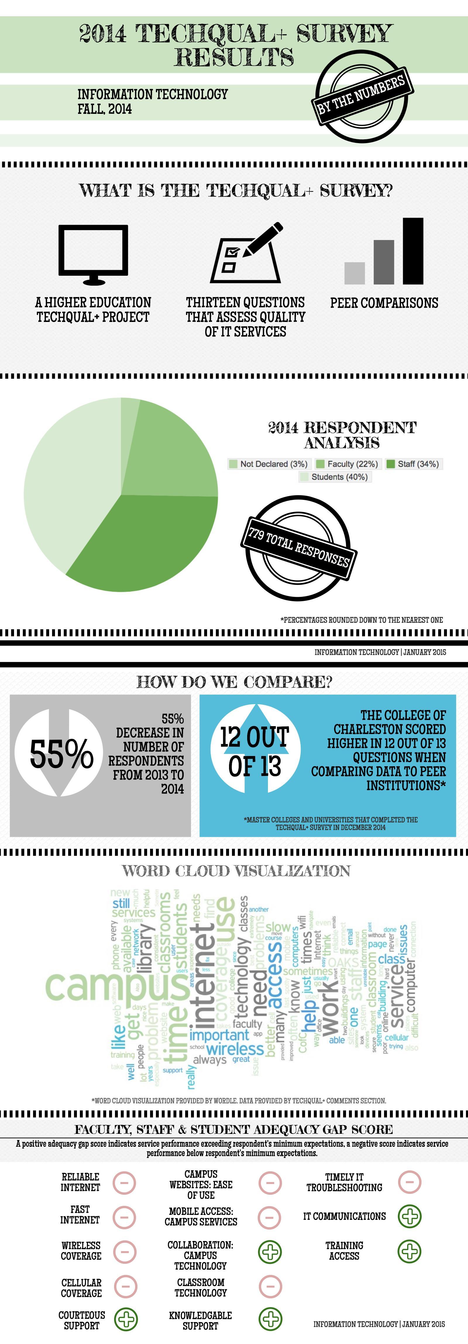 2014 TechQual Infographic