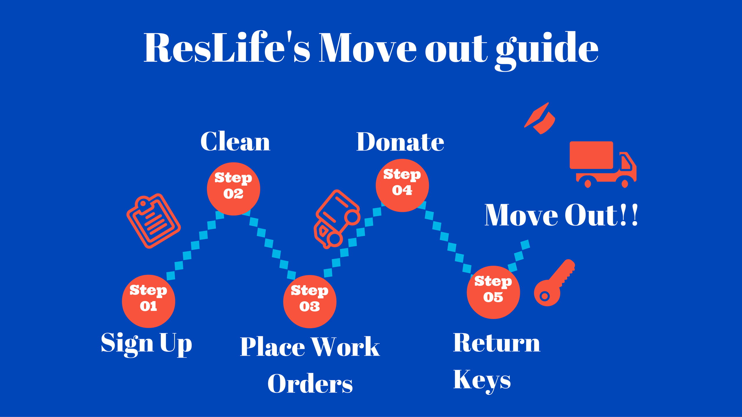 ResLife's Move out guide