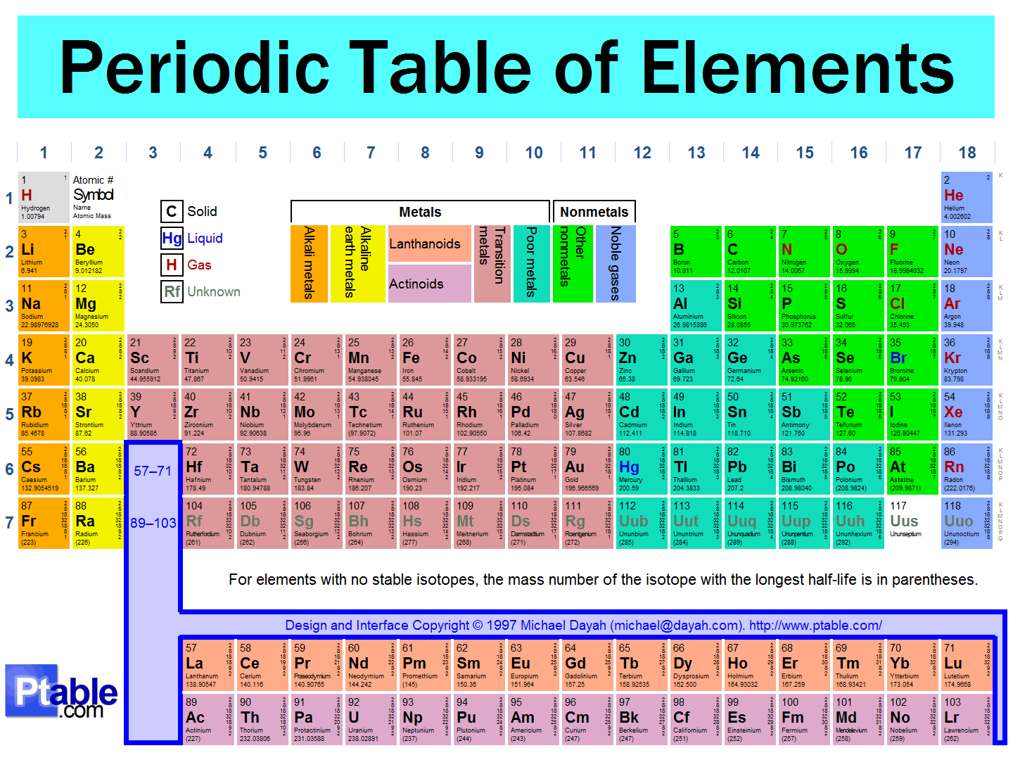 Istayopen the periodic table of the elements - How many elements on the periodic table ...
