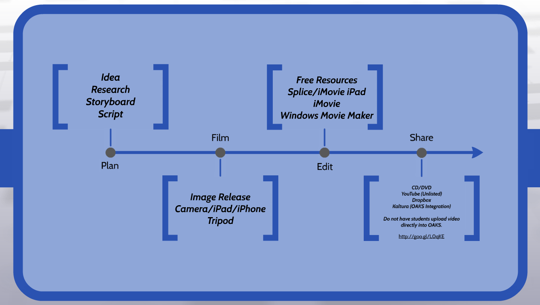 Process: Plan, Film, Edit, Share