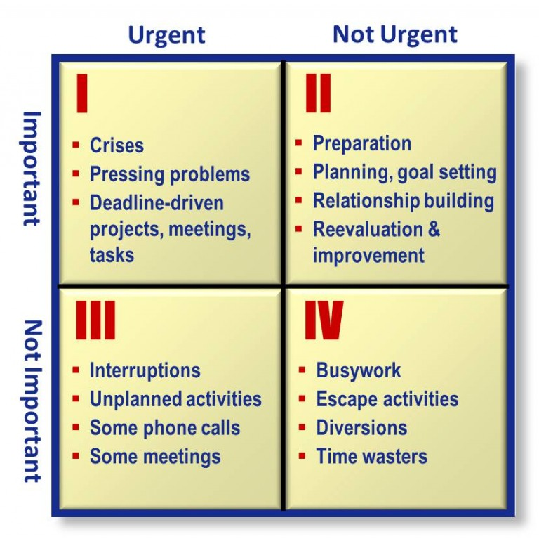 Stephen Covey's Time Management Grid