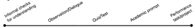 Continuum of Assessment Methods