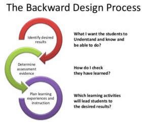 Backward Design Model