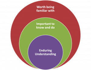 Model including Enduring understanding to Important to know to Worth being familiar with