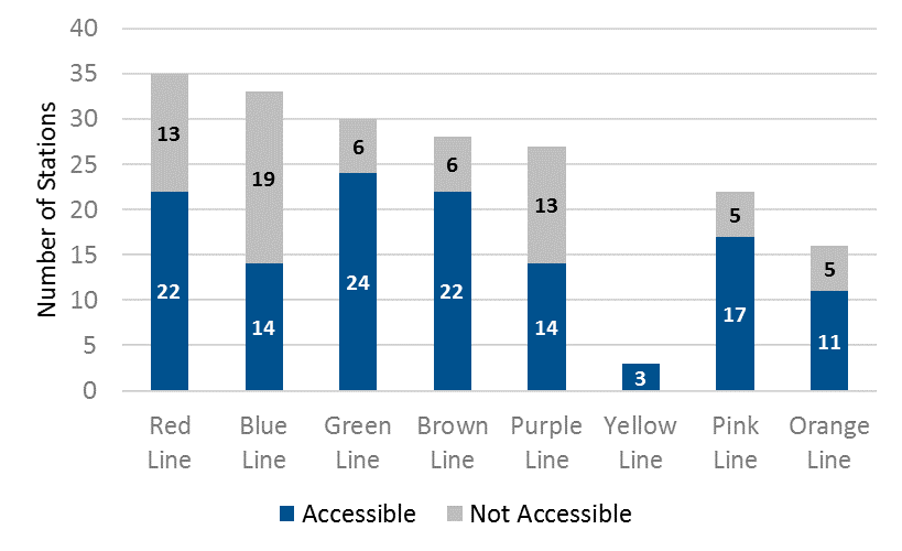Proportion of CTA 'L' Stations that are Wheelchair Accessible by Line