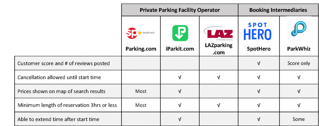 Conveniences and Information Available on Booking Intermediaries vs. Parking Operator Websites