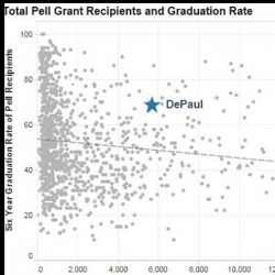 DePaul Pell Recipients Graduate at Higher Rate than the National Average