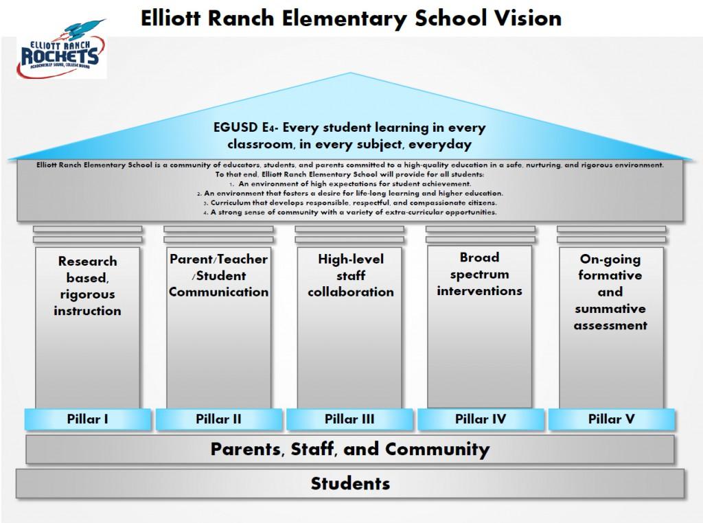 ER-Vision