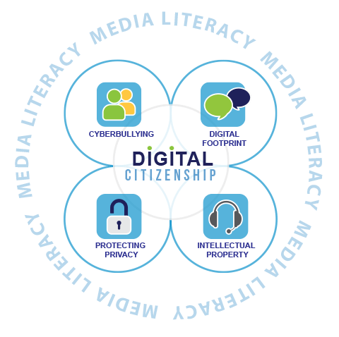 Digital Citizenship 4 Foci