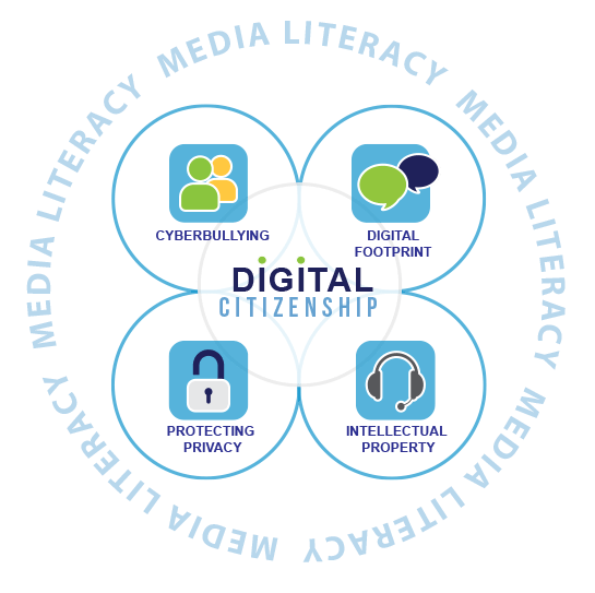 Dig Cit foci with Media Literacy