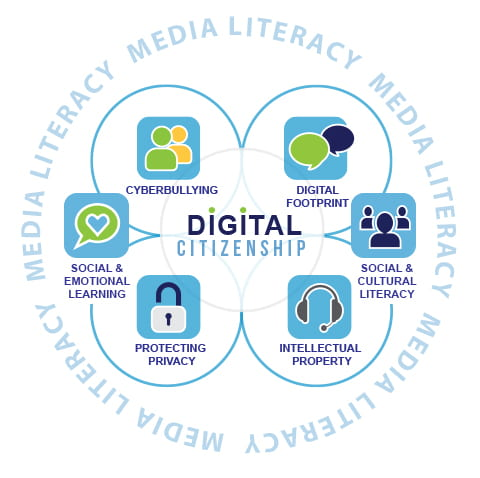 EGUSD Main Themes of Digital Citizenship