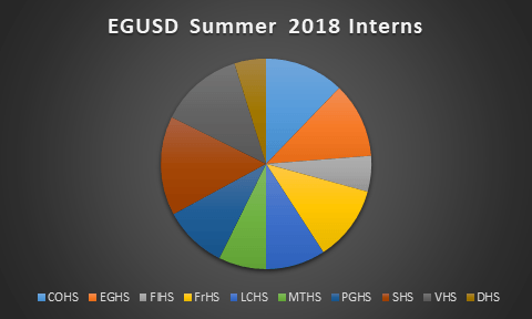 EGUSD Summer 2018 Interns