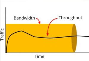 Pipe showing bandwidth, and a thinline in middle of pipe showing throughput