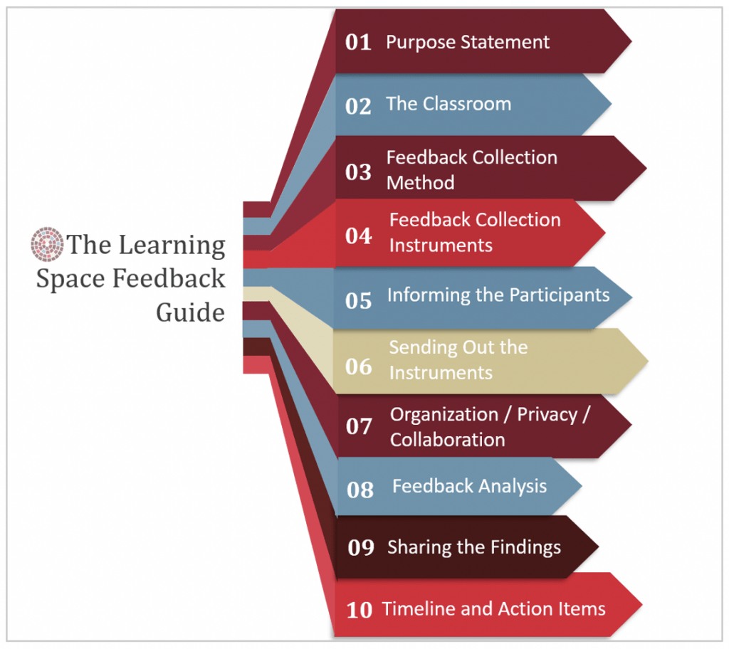 Figure 1. The ten prompts in the Learning Space Feedback Guide.