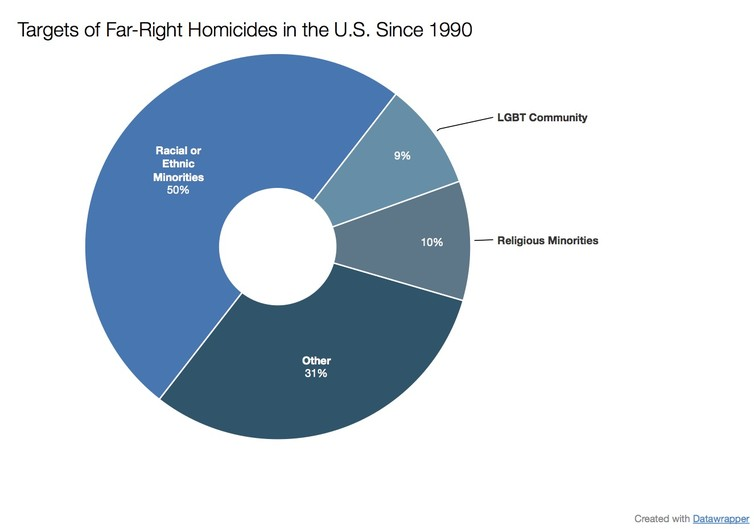 Targets of far right extremists. U.S. Extremist Crime Database, National Consortium for the Study of Terrorism and Responses to Terrorism
