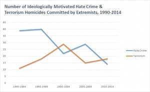 Hate crimes and terror attacks over time. U.S. Extremist Crime Database, National Consortium for the Study of Terrorism and Responses to Terrorism, CC BY