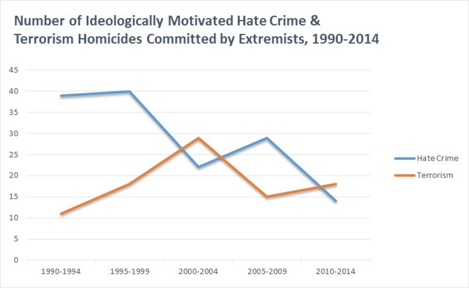 How does ideology effect criminals?