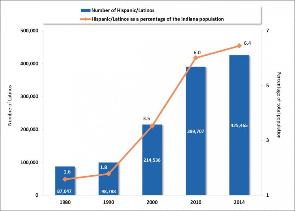Indiana Latino Population