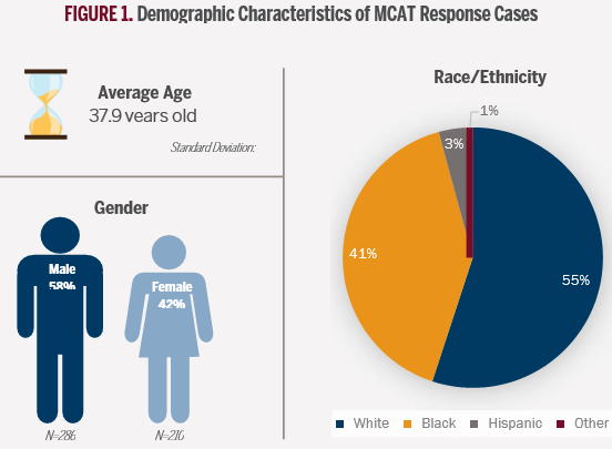 Three charts showing demographics of MCAT Resposne Cases. Average age (37.9 years old), Gender: 58% males, 42% females. Race: 55% White, 41% Black, 3% Hispanic and 1% other.