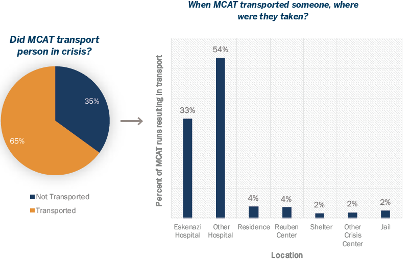 Graphs showing outcomes to MCAT Response cases. Pie chart shows 65% of people were transported, 35% were not. Of those that were transported, 33% were taken to Eskenazi Hospital, 54% were taken to another hospital, 4% were taken to a residence, 4% were taken to the Reuben Center, 2% were taken to a shelter, 2% were taken to another crisis center and 2% were taken to jail.