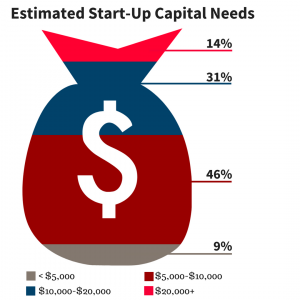 Chart showing estimated start-up capital needs, 9 percent of respondents indicated they would need less than $5,000, 46 percent expected needs to fall between $5,000 and $10,000, 31 percent in the $10,000 to $20,000 range, and 14 percent estimated start-up capital needs exceeding $20,000.