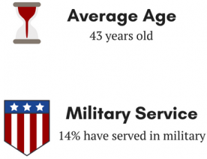 Image showt he average age of panhandlers surveyed was 43 and 14% have served in the military.
