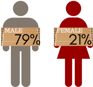 Image showing 79% of panhandlers surveyed were male, 21% were female.