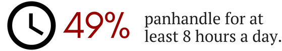 Image showing 49% of panhandlers surveyed panhandled for 8 hours a day.
