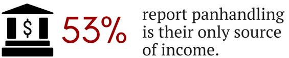 Image showing 53% of panhandlers surveyed said it was their only source of income.