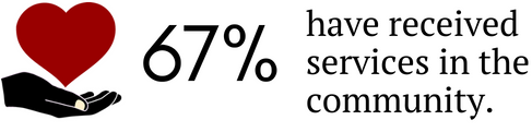 Image showing 67% have received community services.