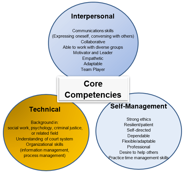 Indiana Probation Officer Core Professional Competencies