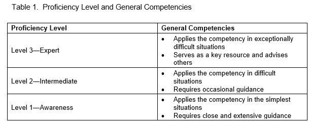Proficiency Level and General Competencies