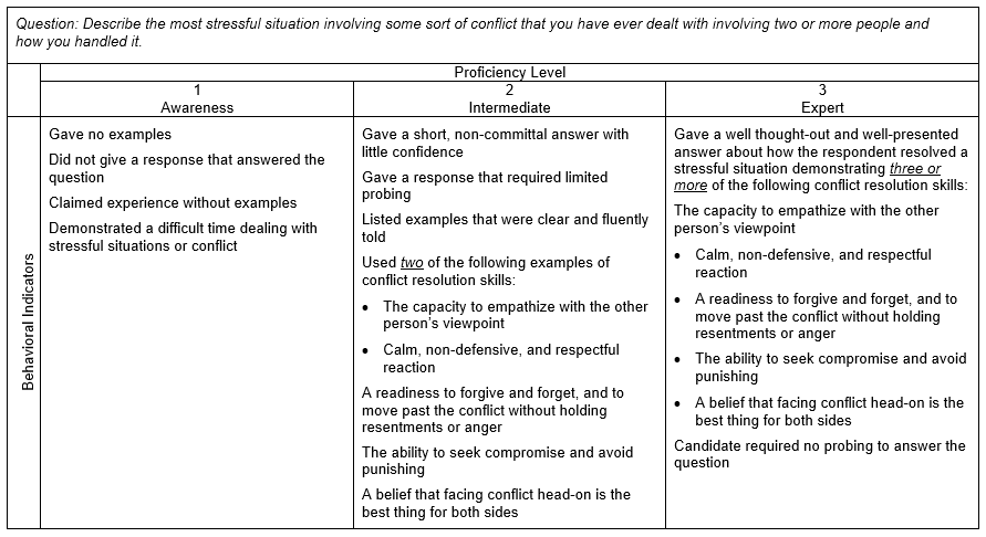 Sample Interpersonal Competency Interview Question and Scoring Guide: Dealing with Stressful Situation and Conflict
