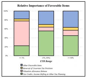 Chart showing relative importance of favorable items