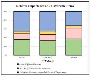 Chart showing relative importance of unfavorablt items