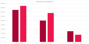 bar graph of IU Bicentennial Campaign results