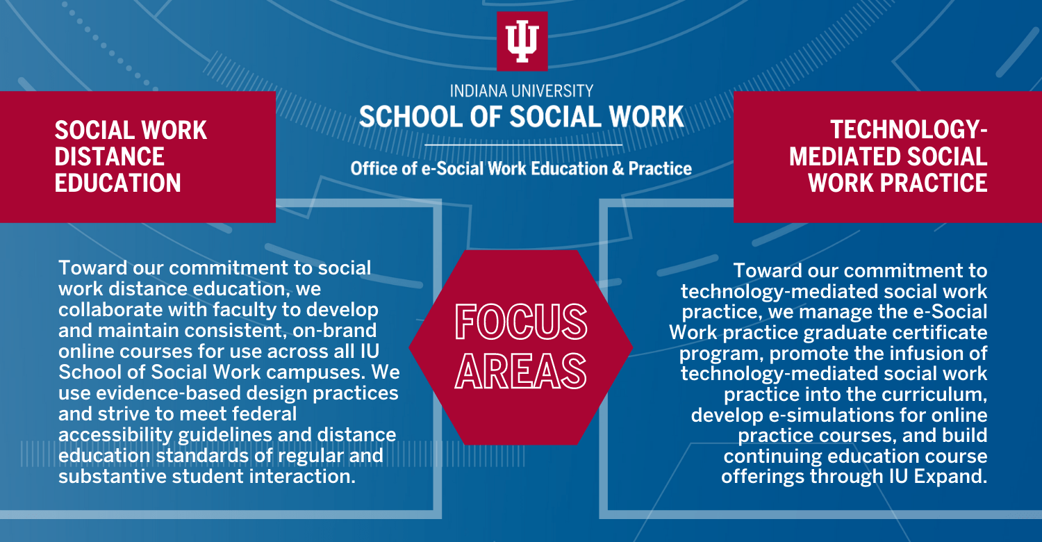 IU School of Social Work Office of e-Social Work Education and Practice Focus Area Graphic. Social Work Distance Education – toward our commitment to social work distance education, we collaborate with faculty to develop and maintain consistent, on-brand online courses for use across all IU School of Social Work campuses. We use evidence-based design practices and strive to meet federal accessibility guidelines and distance education standards of regular and substantive student interaction. Technology-mediated Social Work Practice – toward our commitment to technology-mediated social work practice, we manage the e-Social Work practice graduate certificate program, promote the infusion of technology-mediated social work practice into the curriculum develop e-simulations for online practice courses, and build continuing education course offerings through IU Expand.