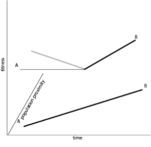 """There are two figures, a lower figure and an upper figure, which are plotted on a three dimensional graph. In the graph, time is represented on the horizontal axis, fitness is represented on the vertical axis, and """"population proximity"""" is represented on the Z axis. All axes are unscaled. In the lower figure, a straight, thick line rises in fitness as time increases. In the upper figure, two thin lines of equal fitness converge in """"population proximity."""" At the intersection of the two, thin lines, a thick line increases rapidly in fitness as time increases."""
