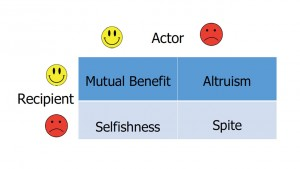 A grid diagram showing four kinds of social acts. These acts and their effect on actors and recepients will be described in the main text.