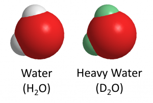 A water molecule, represented by a large red oxygen atom bound to two smaller white hydrogen atoms, is contrasted alongside a molecule of heavy water, which has green deuterium atoms instead of white hydrogen atoms.