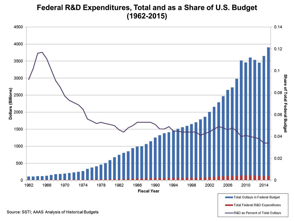 Graphic comparing federal funding shares and dollar amounts for science research and development (y-axis) by fiscal year, from 1960 to 2014 (x-axis).