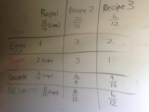 This is a photo of a table written on my whiteboard with brownie ingredients in the rows (flour, eggs, sugar, chocolate, and fat) and each of three recipes in the columns.
