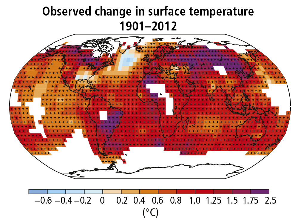 This image is a map of the globe (a Mercador projection) with color-coded cells indicating changes in surface temperature from -0.6 to 2.5 degrees Celsius between 1901 and 2012. The vast majority of cells indicate around 0.8 degrees Celsius increase, especially on the continents. The only decrease is just south of Greenland.